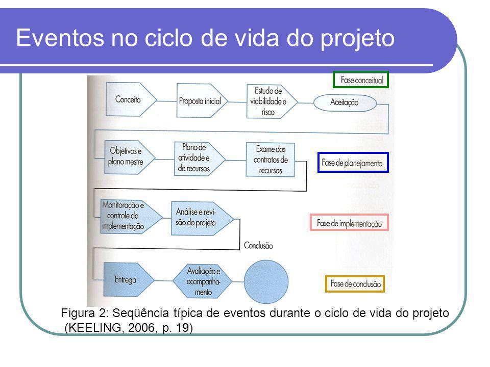 Fracasso no projeto Coordenação ineficaz de recursos e esforços.
