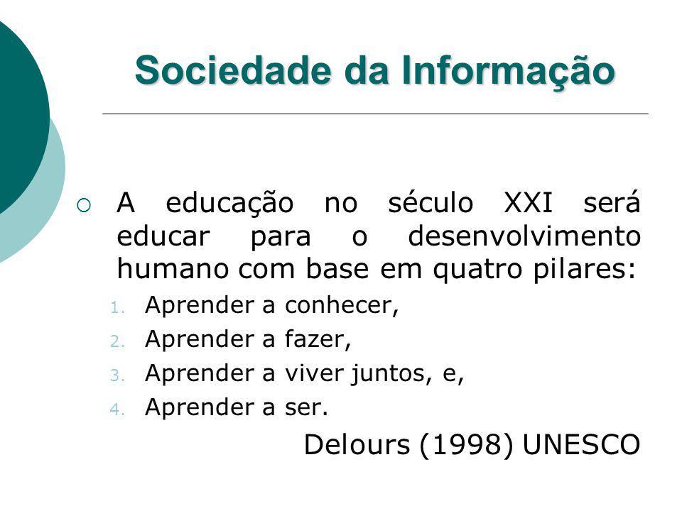 Sociedade da Informação A educação no século XXI será educar para o desenvolvimento humano com base em quatro pilares: 1. Aprender a conhecer, 2. Apre