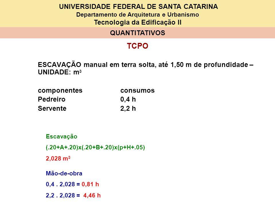 UNIVERSIDADE FEDERAL DE SANTA CATARINA Departamento de Arquitetura e Urbanismo Tecnologia da Edificação II QUANTITATIVOS 1 – SAPATAS –S1B (80x90x15x20x25x10x100) ITEM DISCRIMINAÇÃO QUANT.UNID.P R E Ç O (Em R$) UNITÁRIOTOTAL 1Serviços em terra 1.1Escavação ( 2,028 m 3 ) 1.2Reaterro ( m 3 ) 2 Lastro 2.1Brita m 3 3 Fôrmas ( m 2 ) 3.1 Tábuas 2,5x20x250 un 3.2 Prego kg 4Armadura ( kg) 4.1 Aço CA 50 kg 4.2 Arame recozido kg 5 Concreto ( m 3 ) 5.1 Cimento kg 5.2 Areia m 3 5.3 Brita m 3 6 Mão-de-obra 6.1 Carpinteiro h 6.2 Armador h 6.3 Pedreiro h 0,81 + 6.4 Servente/ajudante h 4,46