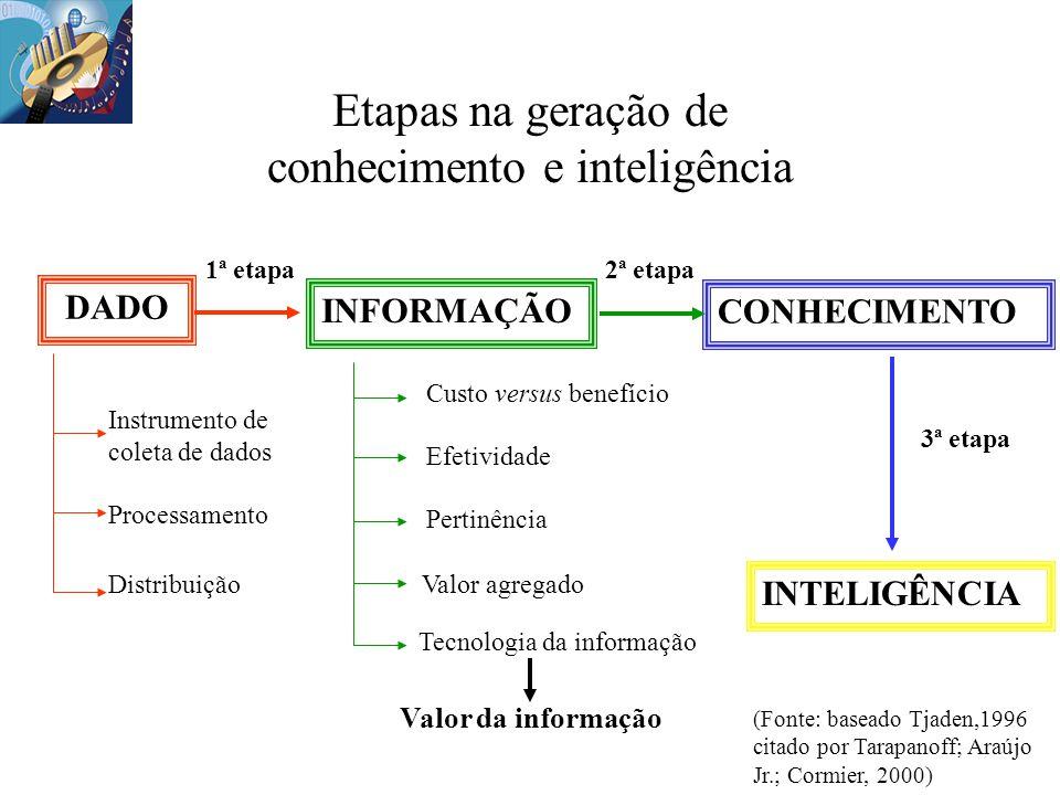 Etapas na geração de conhecimento e inteligência INTELIGÊNCIA CONHECIMENTO 1ª etapa2ª etapa 3ª etapa Instrumento de coleta de dados Processamento Dist