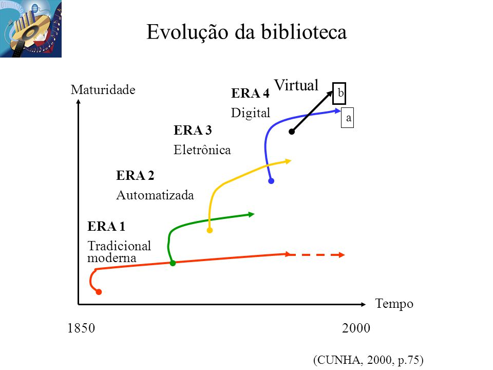 Evolução da biblioteca ERA 1 Tradicional moderna Maturidade Tempo 18502000 ERA 2 Automatizada a ERA 4 Digital ERA 3 Eletrônica b Virtual (CUNHA, 2000,