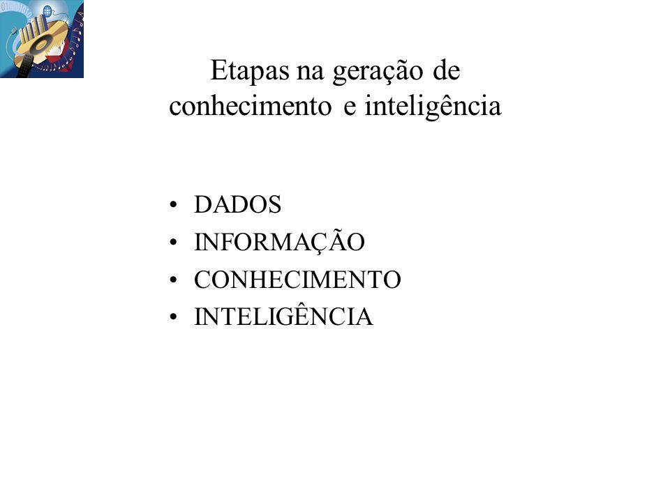 DADOS INFORMAÇÃO CONHECIMENTO INTELIGÊNCIA Etapas na geração de conhecimento e inteligência