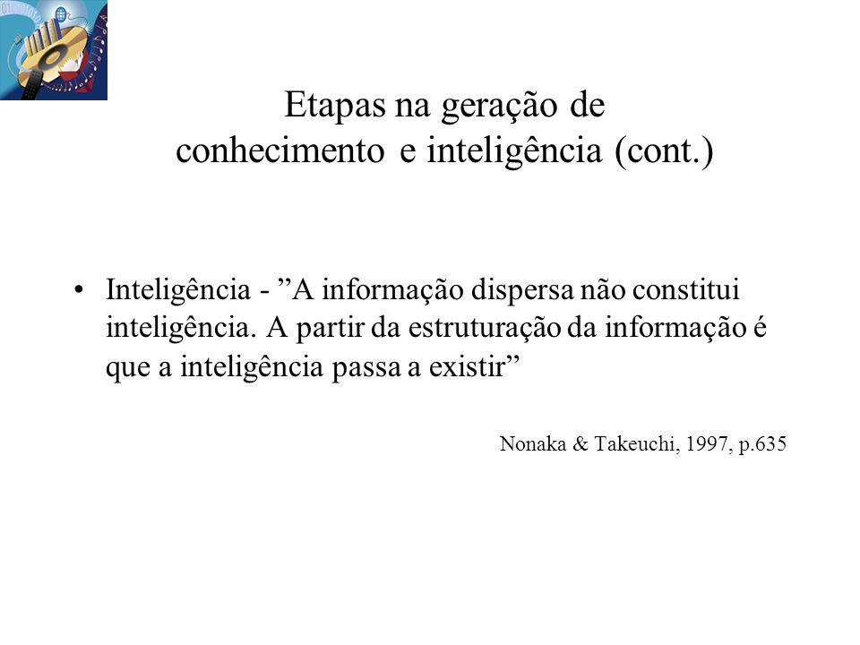 Inteligência - A informação dispersa não constitui inteligência. A partir da estruturação da informação é que a inteligência passa a existir Nonaka &