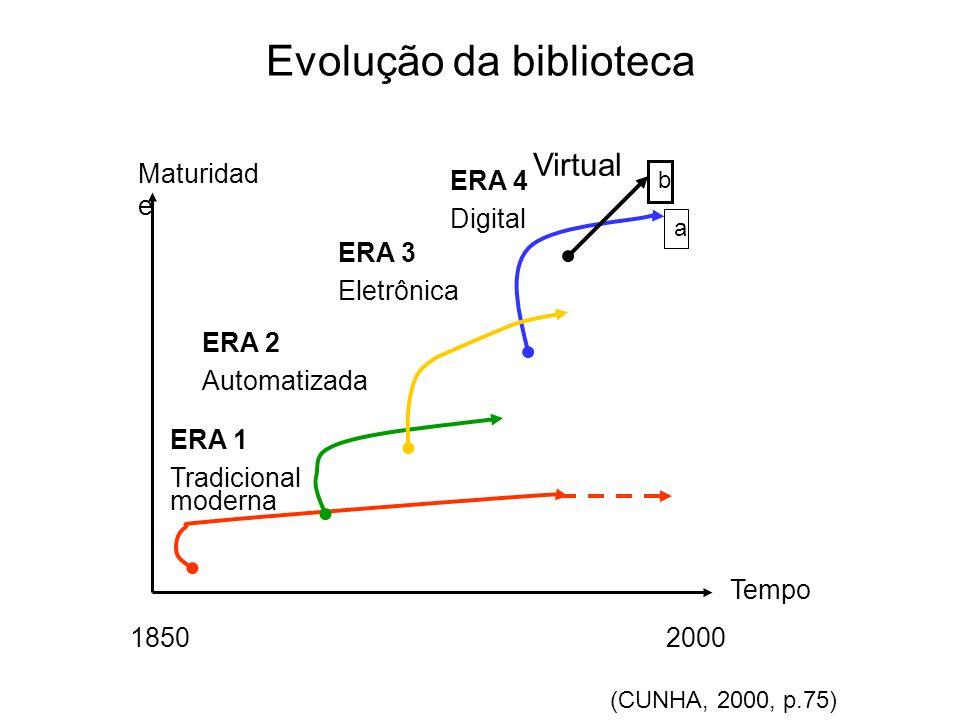 Evolução da biblioteca ERA 1 Tradicional moderna Maturidad e Tempo 18502000 ERA 2 Automatizada a ERA 4 Digital ERA 3 Eletrônica b Virtual (CUNHA, 2000