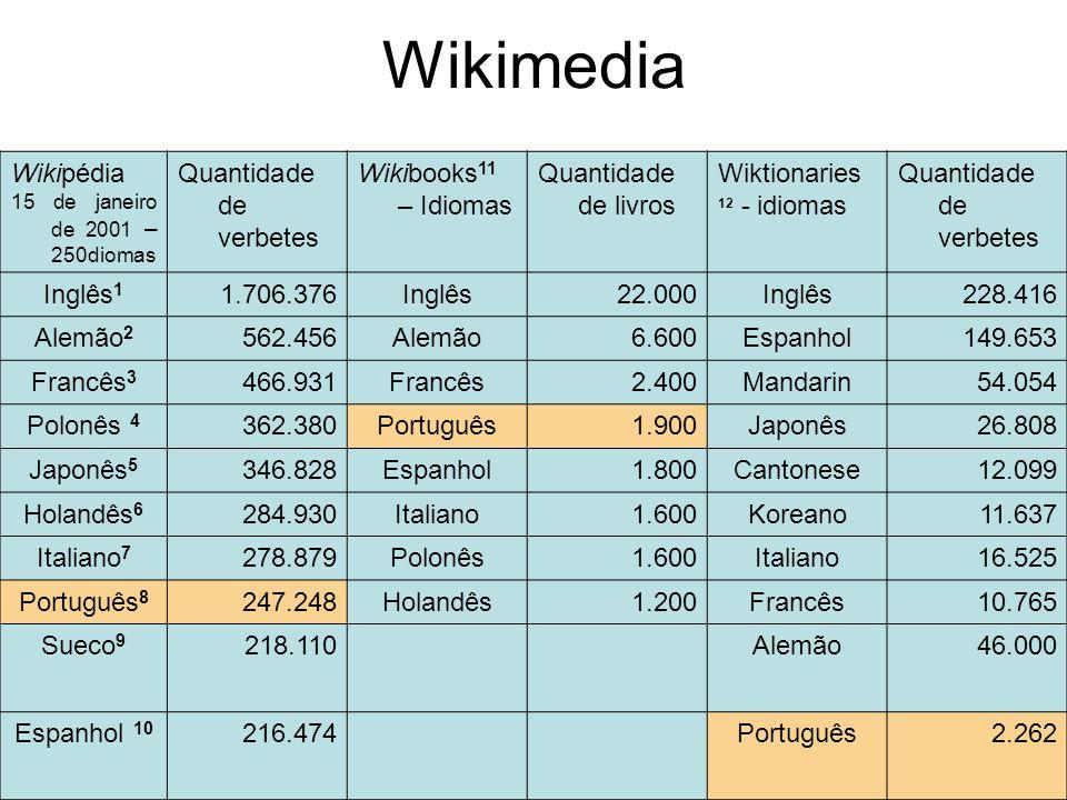 Wikimedia Wikipédia 15 de janeiro de 2001 – 250diomas Quantidade de verbetes Wikibooks 11 – Idiomas Quantidade de livros Wiktionaries 12 - idiomas Qua