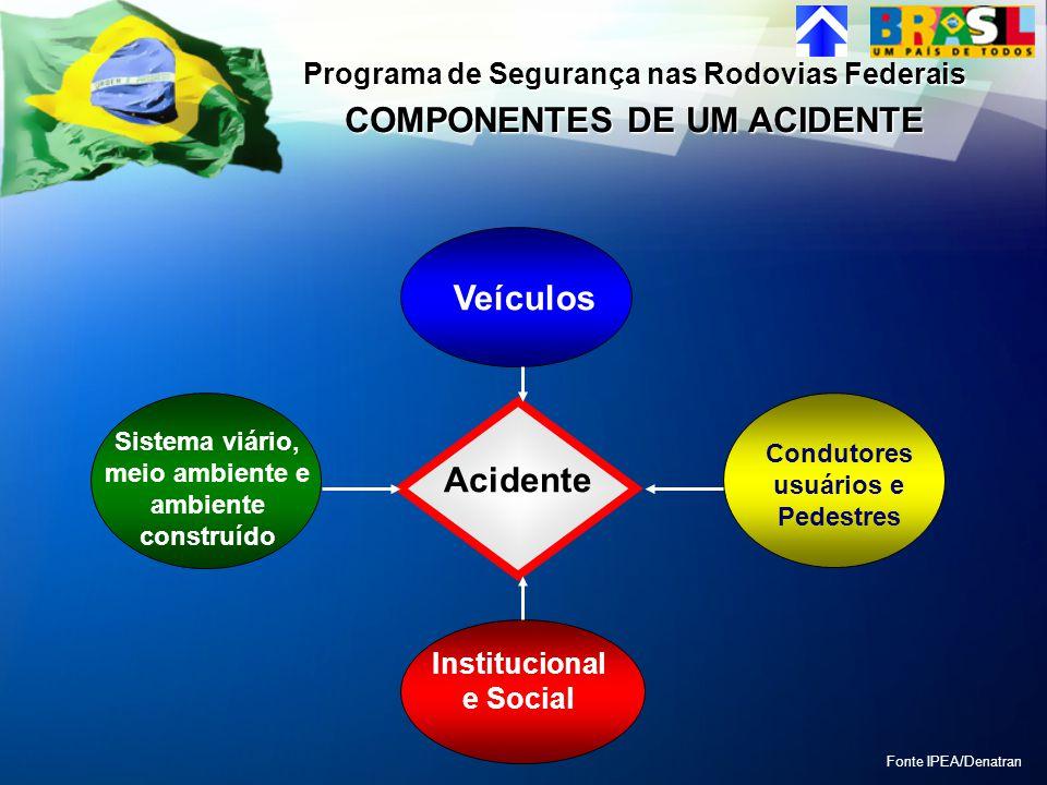 Acidente Veículos Sistema viário, meio ambiente e ambiente construído Condutores usuários e Pedestres Institucional e Social Programa de Segurança nas