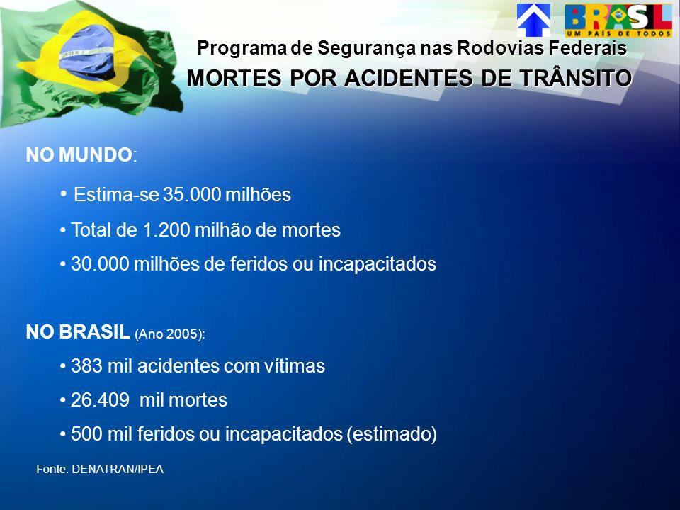 NO MUNDO: Estima-se 35.000 milhões Total de 1.200 milhão de mortes 30.000 milhões de feridos ou incapacitados NO BRASIL (Ano 2005): 383 mil acidentes