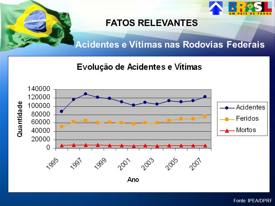 Em 2007 foram registrados 122.985 Acidentes nas rodovias Federais, sendo: 6.840 mortos 75.006 feridos Uma morte na estrada tem custo médio de R$ 291mil reais.