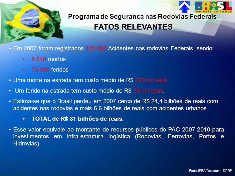 Frota Brasileira é de 48 milhões de veículos, sendo 67% de automóveis, 20% de motos, 8% de caminhões e 2% de ônibus Crescimento médio de 6% ao ano, nos últimos 13 anos FONTE: IPEA/DPRF FATOS RELEVANTES
