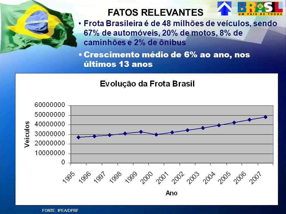 Frota Brasileira é de 48 milhões de veículos, sendo 67% de automóveis, 20% de motos, 8% de caminhões e 2% de ônibus Crescimento médio de 6% ao ano, no