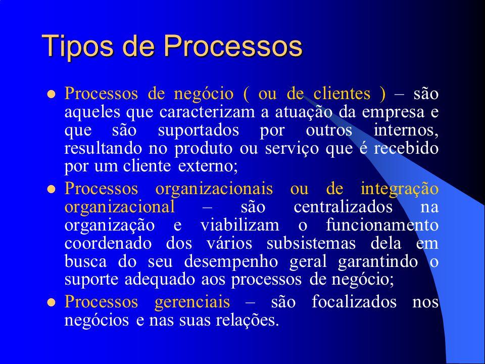 Tipos de Processos Processos de negócio ( ou de clientes ) – são aqueles que caracterizam a atuação da empresa e que são suportados por outros interno