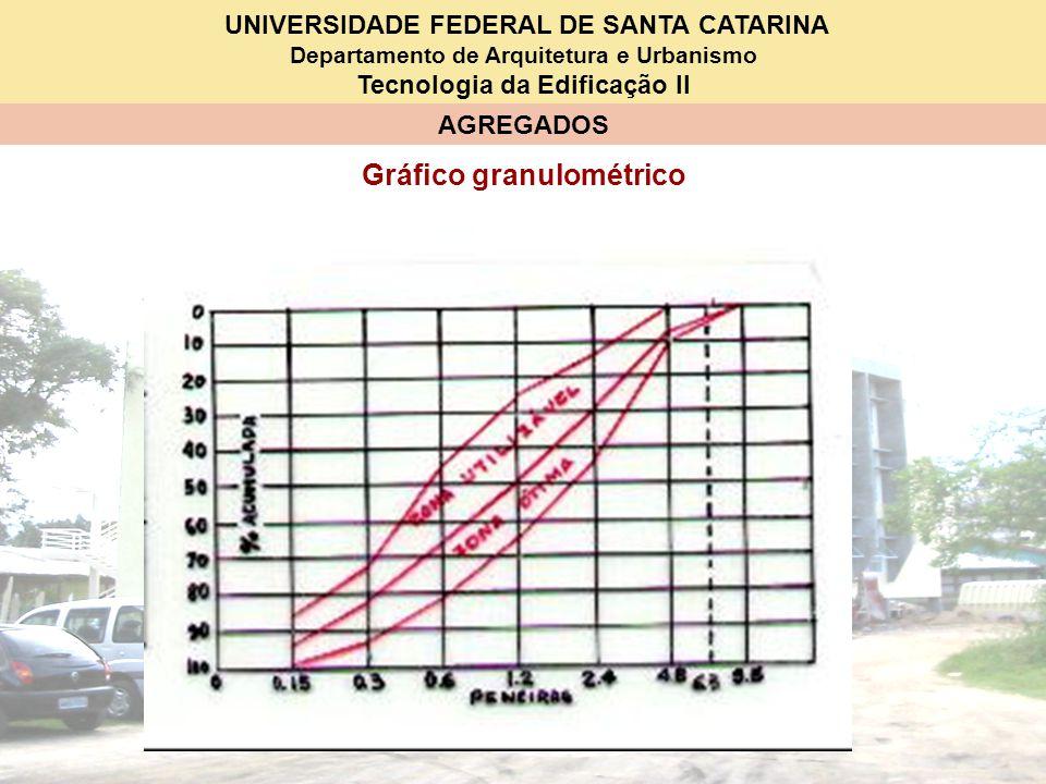 UNIVERSIDADE FEDERAL DE SANTA CATARINA Departamento de Arquitetura e Urbanismo Tecnologia da Edificação II AGREGADOS Gráfico granulométrico