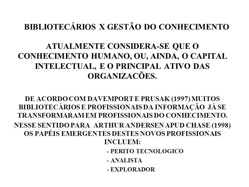 SKIRME E AMIDOM APUD CHASE (1998) CRIARAM OUTROS PAPÉIS AOS PROFISSIONAIS DO CONHECIMENTO, SÃO ELES: - ENGENHEIRO DO CONHECIMENTO - EDITOR DO CONHECIMENTO - ANALISTA DO CONHECIMENTO Assim podem oferecer aos bibliotecários uma oportunidade única para se reinventarem como profissionais de valor agregado.