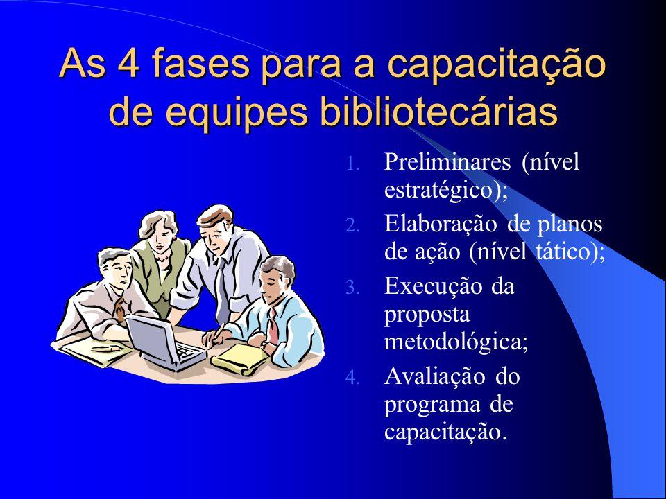 As 4 fases para a capacitação de equipes bibliotecárias 1. Preliminares (nível estratégico); 2. Elaboração de planos de ação (nível tático); 3. Execuç