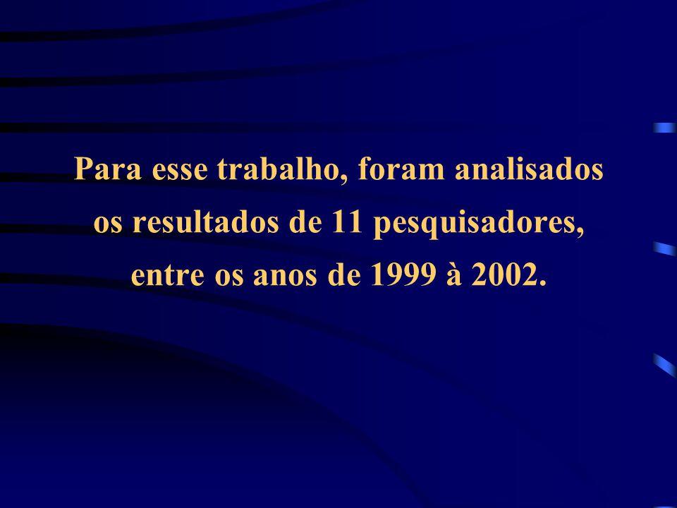 Para esse trabalho, foram analisados os resultados de 11 pesquisadores, entre os anos de 1999 à 2002.