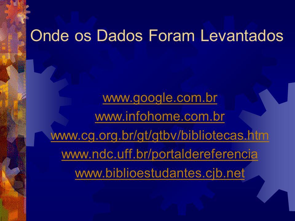 Onde os Dados Foram Levantados www.google.com.br www.infohome.com.br www.cg.org.br/gt/gtbv/bibliotecas.htm www.ndc.uff.br/portaldereferencia www.biblioestudantes.cjb.net