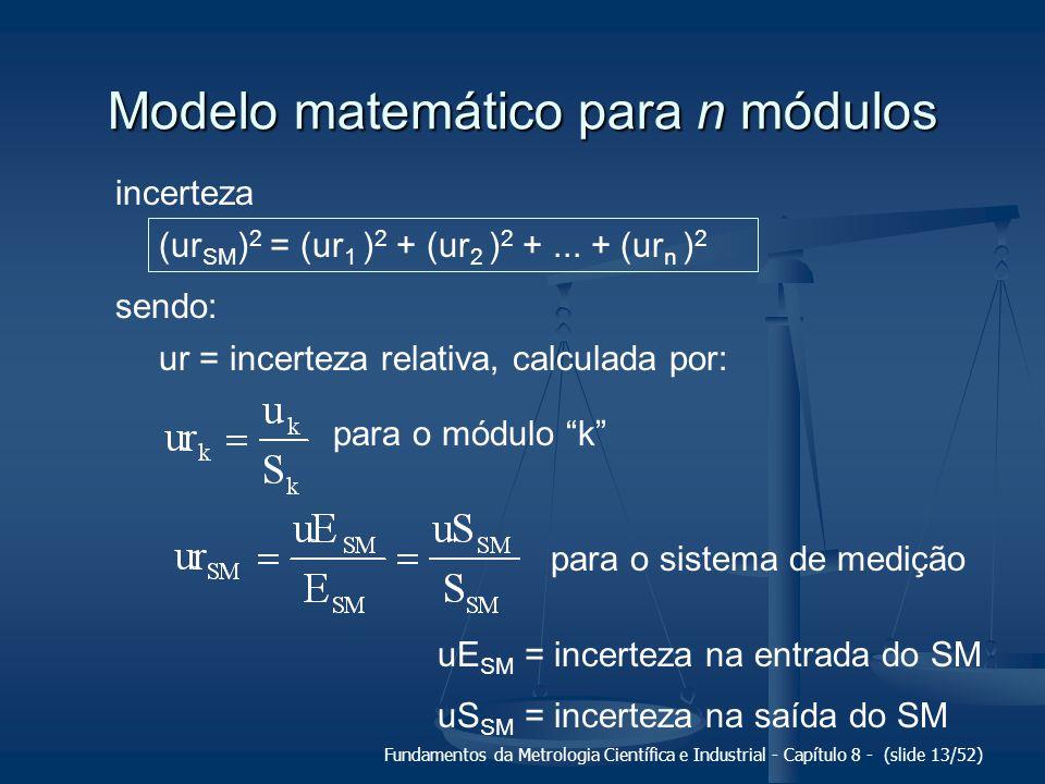 Fundamentos da Metrologia Científica e Industrial - Capítulo 8 - (slide 13/52) Modelo matemático para n módulos (ur SM ) 2 = (ur 1 ) 2 + (ur 2 ) 2 +...