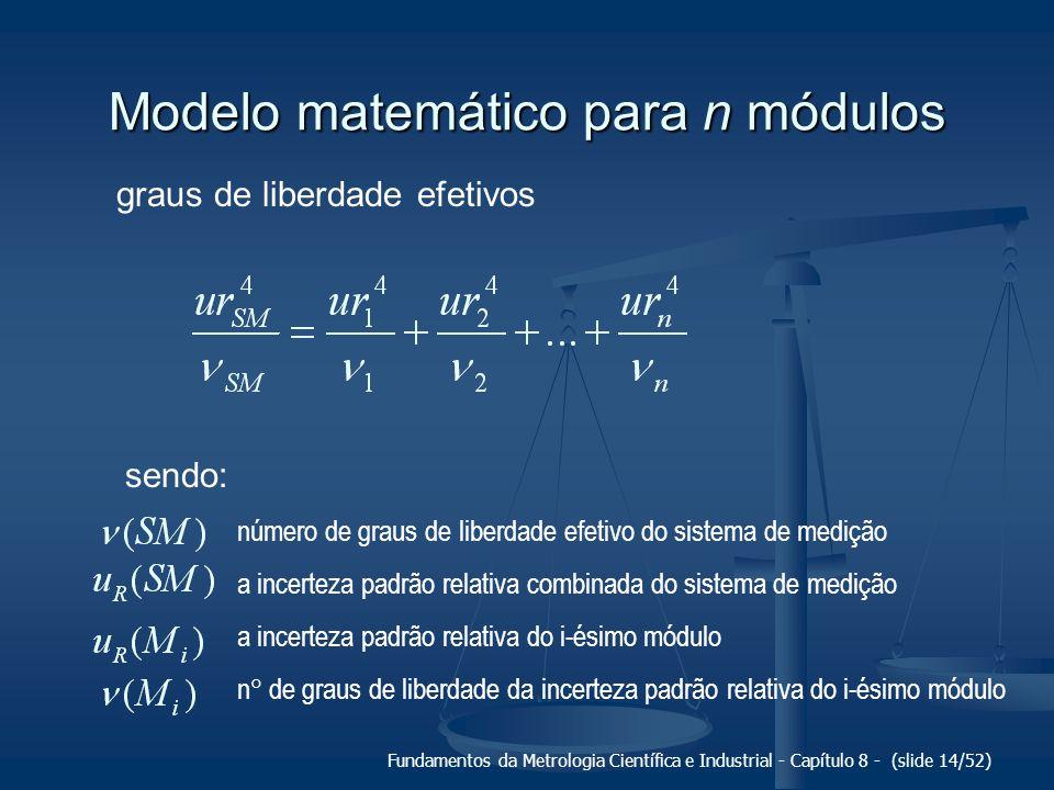 Fundamentos da Metrologia Científica e Industrial - Capítulo 8 - (slide 14/52) Modelo matemático para n módulos graus de liberdade efetivos sendo: número de graus de liberdade efetivo do sistema de medição a incerteza padrão relativa combinada do sistema de medição a incerteza padrão relativa do i-ésimo módulo n de graus de liberdade da incerteza padrão relativa do i-ésimo módulo
