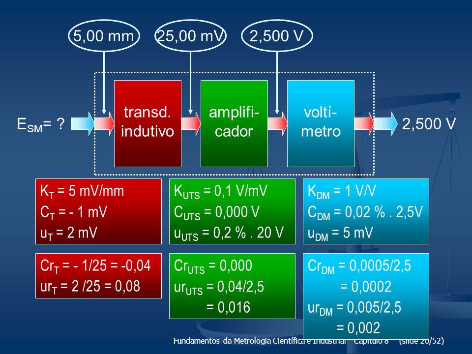 Fundamentos da Metrologia Científica e Industrial - Capítulo 8 - (slide 20/52) transd.