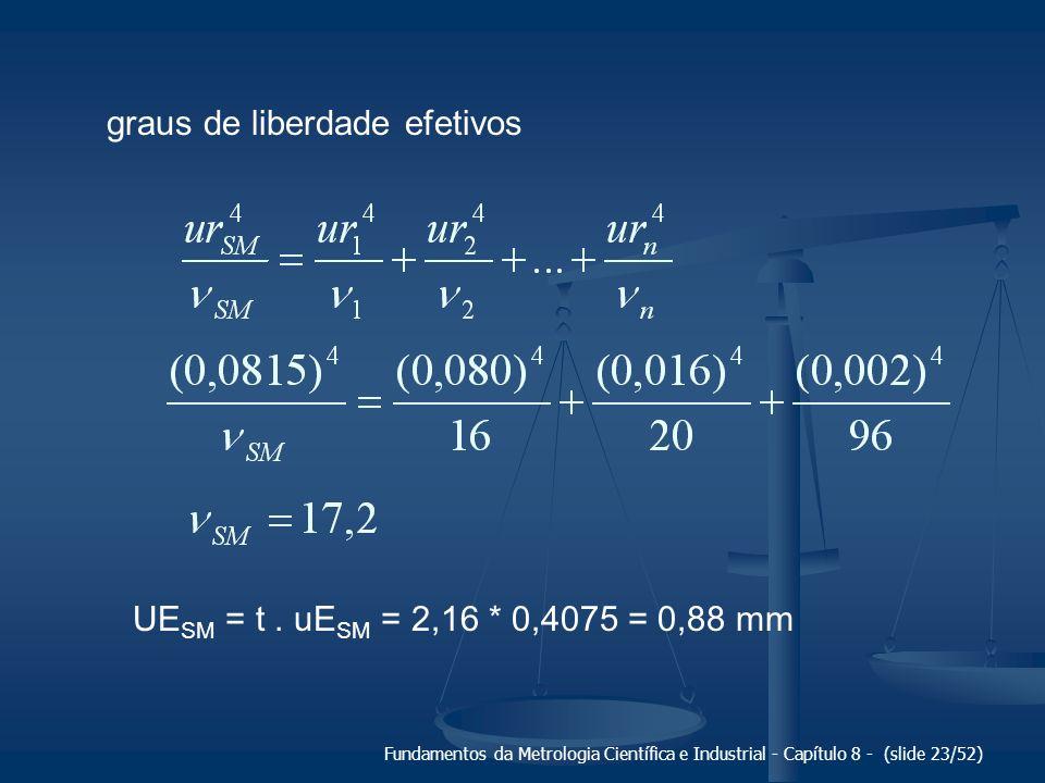 Fundamentos da Metrologia Científica e Industrial - Capítulo 8 - (slide 23/52) graus de liberdade efetivos UE SM = t.
