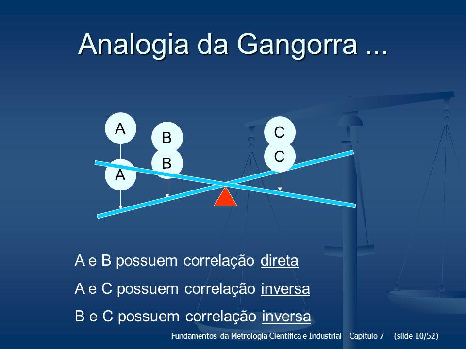 Fundamentos da Metrologia Científica e Industrial - Capítulo 7 - (slide 10/52) Analogia da Gangorra... A B CABC A e B possuem correlação direta A e C