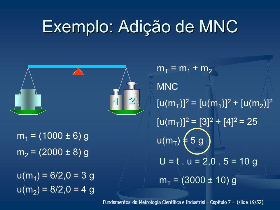 Fundamentos da Metrologia Científica e Industrial - Capítulo 7 - (slide 19/52) Exemplo: Adição de MNC 1 2 m T = m 1 + m 2 m 1 = (1000 ± 6) g m 2 = (20