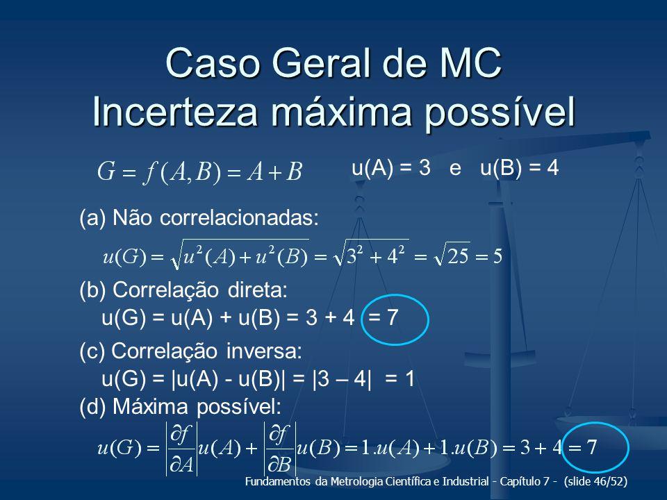 Fundamentos da Metrologia Científica e Industrial - Capítulo 7 - (slide 46/52) Caso Geral de MC Incerteza máxima possível u(A) = 3 e u(B) = 4 (a) Não