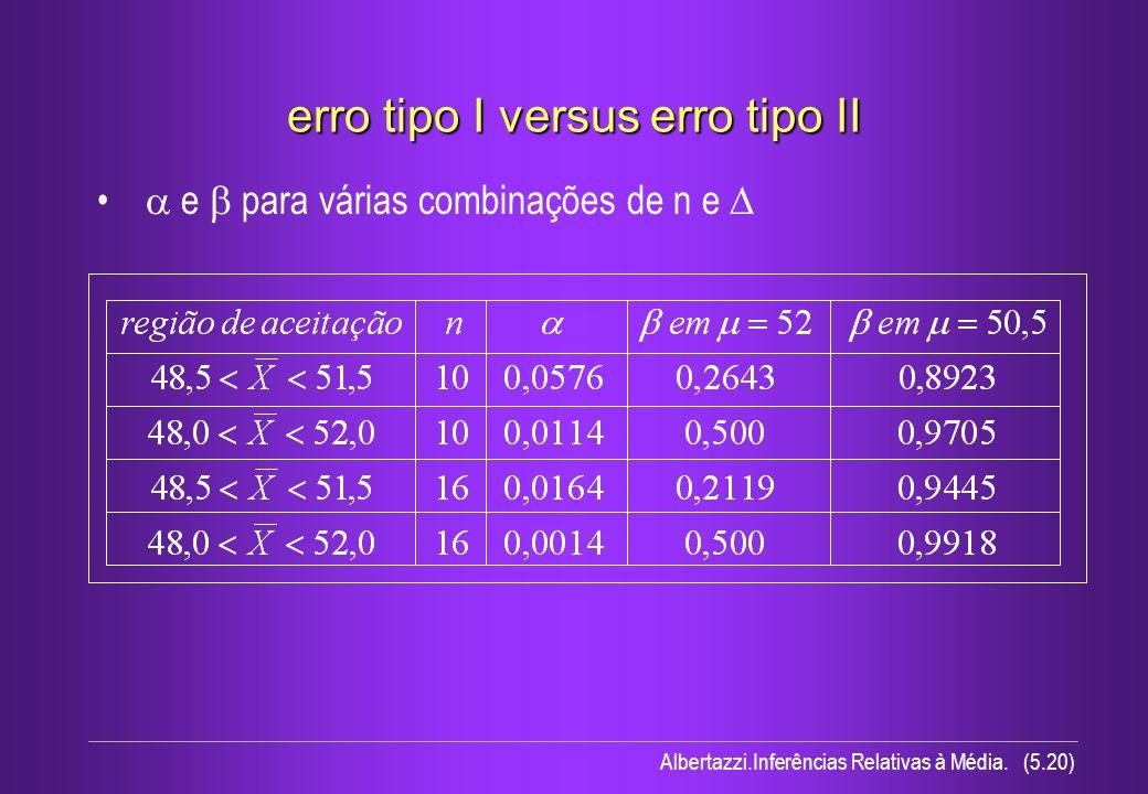 Albertazzi.Inferências Relativas à Média. (5.20) erro tipo I versus erro tipo II e para várias combinações de n e