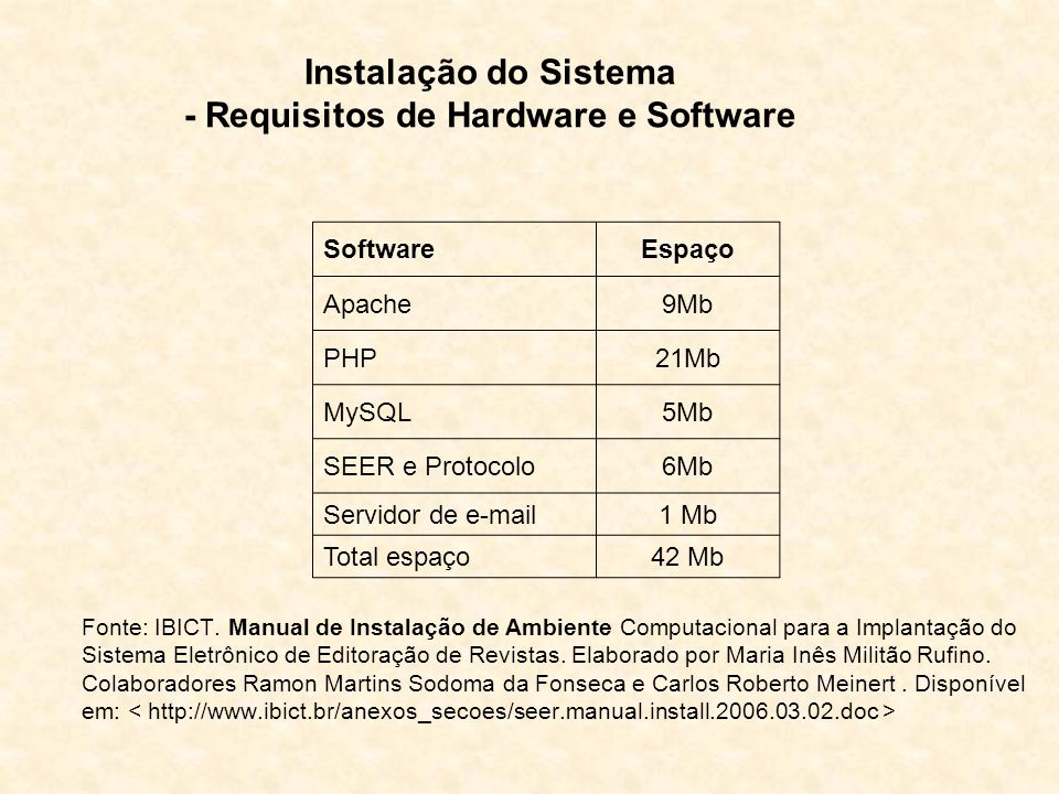 Instalação do Sistema - Requisitos de Hardware e Software Fonte: IBICT.