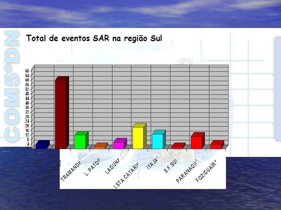 Total de eventos SAR na região Sul