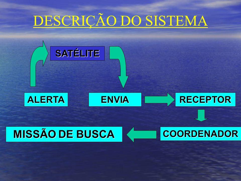 DESCRIÇÃO DO SISTEMA SATÉLITE ALERTAENVIARECEPTOR COORDENADOR MISSÃO DE BUSCA