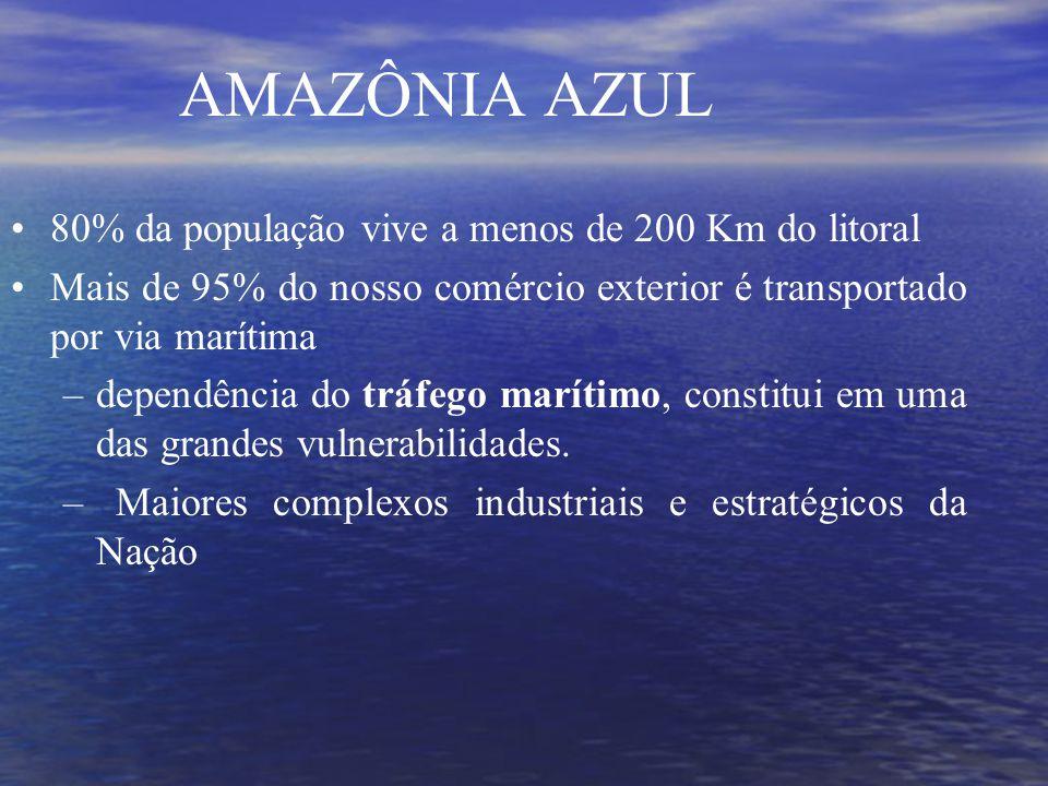 AMAZÔNIA AZUL 80% da população vive a menos de 200 Km do litoral Mais de 95% do nosso comércio exterior é transportado por via marítima –dependência do tráfego marítimo, constitui em uma das grandes vulnerabilidades.