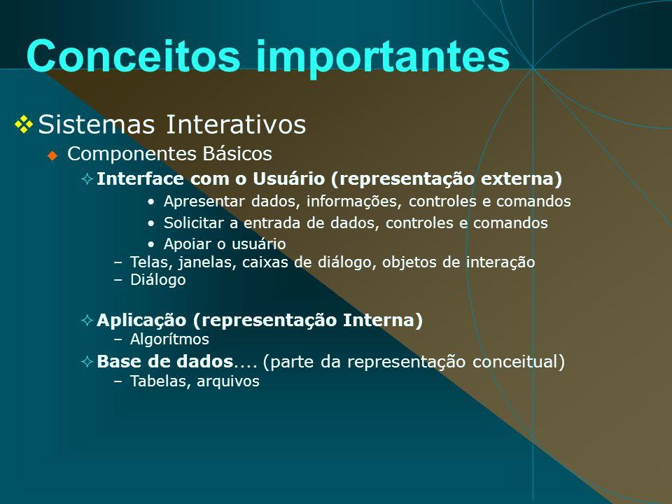 Sistemas Interativos Componentes Básicos Interface com o Usuário (representação externa) Apresentar dados, informações, controles e comandos Solicitar