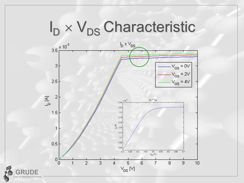 I D V DS Characteristic