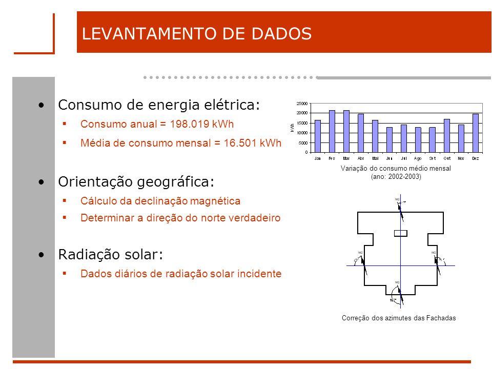 LEVANTAMENTO DE DADOS Consumo de energia elétrica: Consumo anual = 198.019 kWh Média de consumo mensal = 16.501 kWh Orientação geográfica: Cálculo da