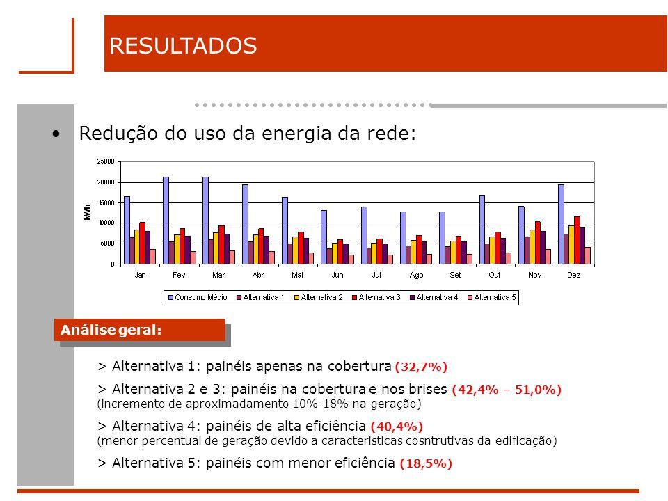 Redução do uso da energia da rede: RESULTADOS Análise geral: > Alternativa 1: painéis apenas na cobertura (32,7%) > Alternativa 2 e 3: painéis na cobertura e nos brises (42,4% – 51,0%) (incremento de aproximadamento 10%-18% na geração) > Alternativa 4: painéis de alta eficiência (40,4%) (menor percentual de geração devido a caracteristicas cosntrutivas da edificação) > Alternativa 5: painéis com menor eficiência (18,5%)
