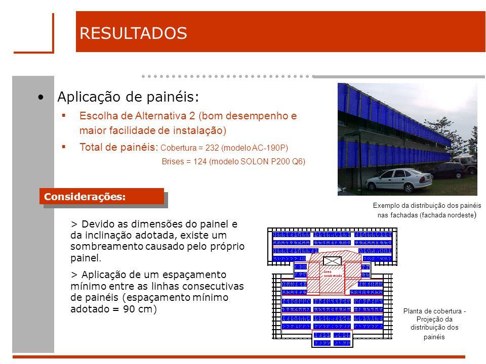 RESULTADOS Aplicação de painéis: Escolha de Alternativa 2 (bom desempenho e maior facilidade de instalação) Total de painéis: Cobertura = 232 (modelo