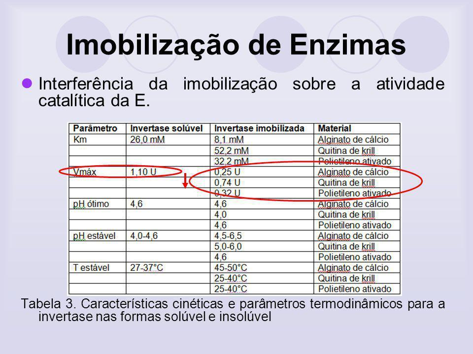 Imobilização de Enzimas Interferência da imobilização sobre a atividade catalítica da E. Tabela 3. Características cinéticas e parâmetros termodinâmic