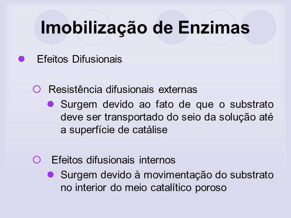 Imobilização de Enzimas Efeitos Difusionais Resistência difusionais externas Surgem devido ao fato de que o substrato deve ser transportado do seio da