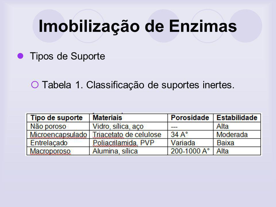 Imobilização de Enzimas Tipos de Suporte Tabela 1. Classificação de suportes inertes.