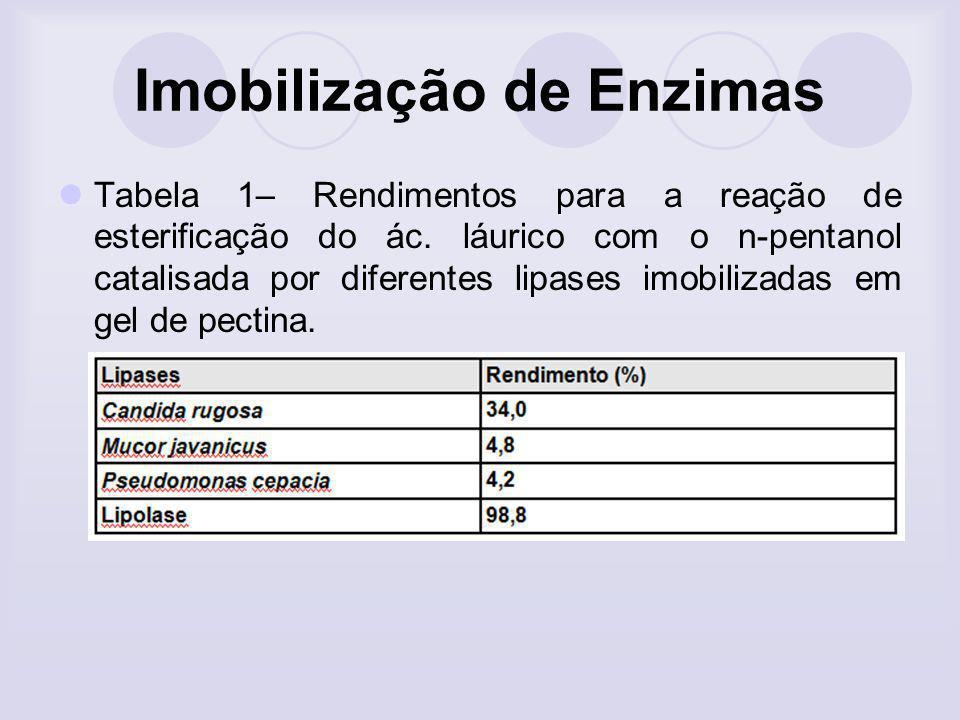 Imobilização de Enzimas Tabela 1– Rendimentos para a reação de esterificação do ác. láurico com o n-pentanol catalisada por diferentes lipases imobili