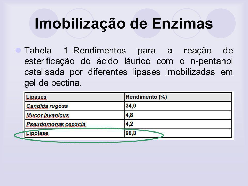 Imobilização de Enzimas Tabela 1–Rendimentos para a reação de esterificação do ácido láurico com o n-pentanol catalisada por diferentes lipases imobil