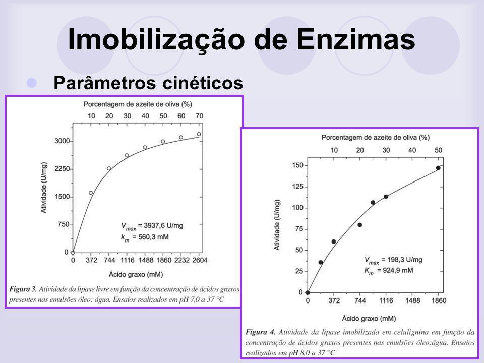 Imobilização de Enzimas Parâmetros cinéticos