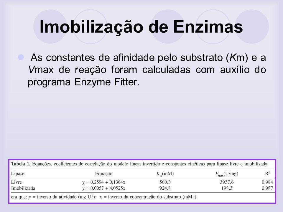 Imobilização de Enzimas As constantes de afinidade pelo substrato (Km) e a Vmax de reação foram calculadas com auxílio do programa Enzyme Fitter.