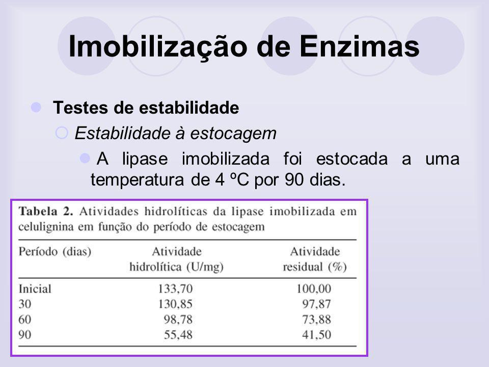 Imobilização de Enzimas Testes de estabilidade Estabilidade à estocagem A lipase imobilizada foi estocada a uma temperatura de 4 ºC por 90 dias.
