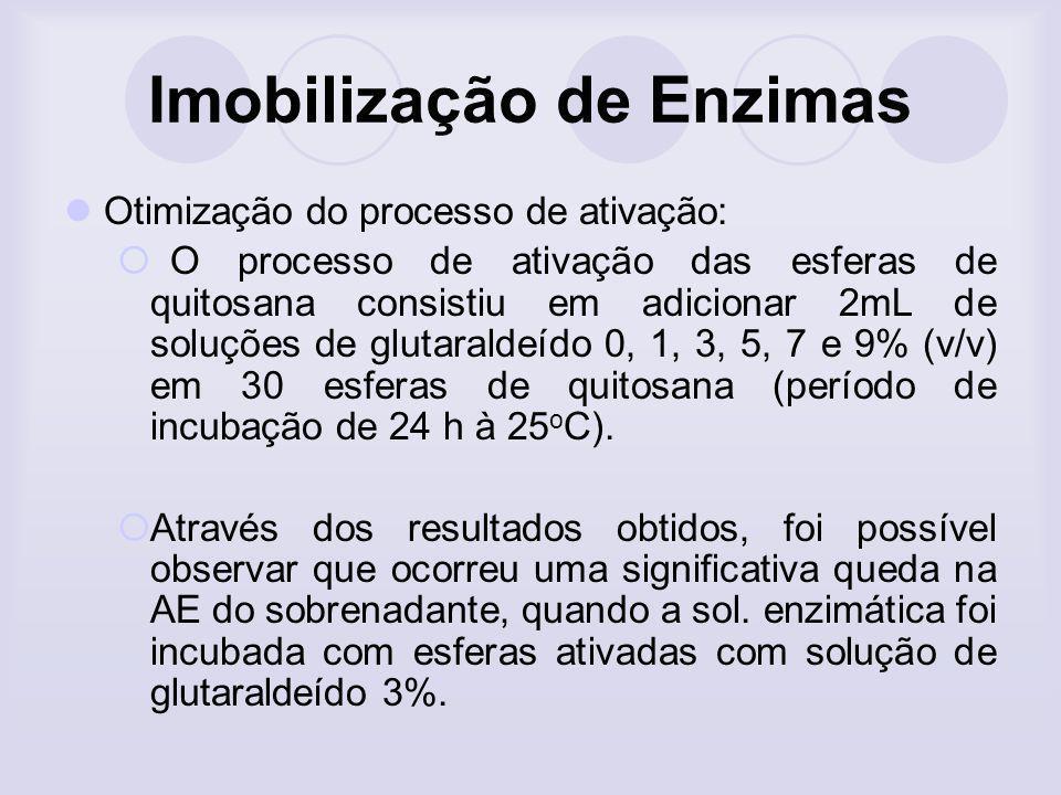 Imobilização de Enzimas Otimização do processo de ativação: O processo de ativação das esferas de quitosana consistiu em adicionar 2mL de soluções de