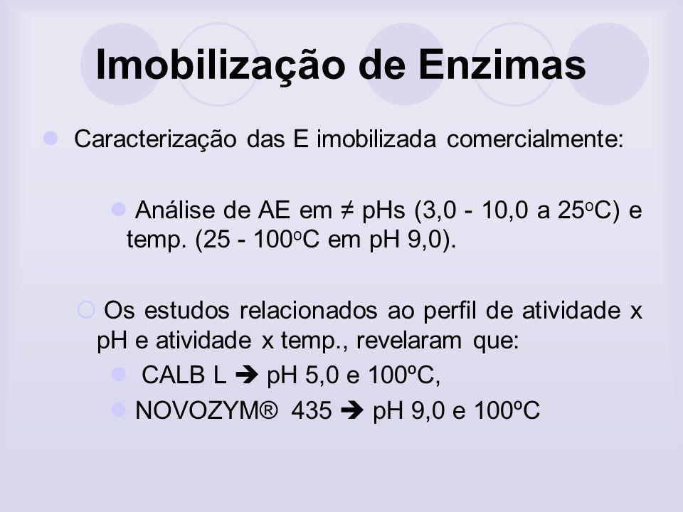 Imobilização de Enzimas Caracterização das E imobilizada comercialmente: Análise de AE em pHs (3,0 - 10,0 a 25 o C) e temp. (25 - 100 o C em pH 9,0).