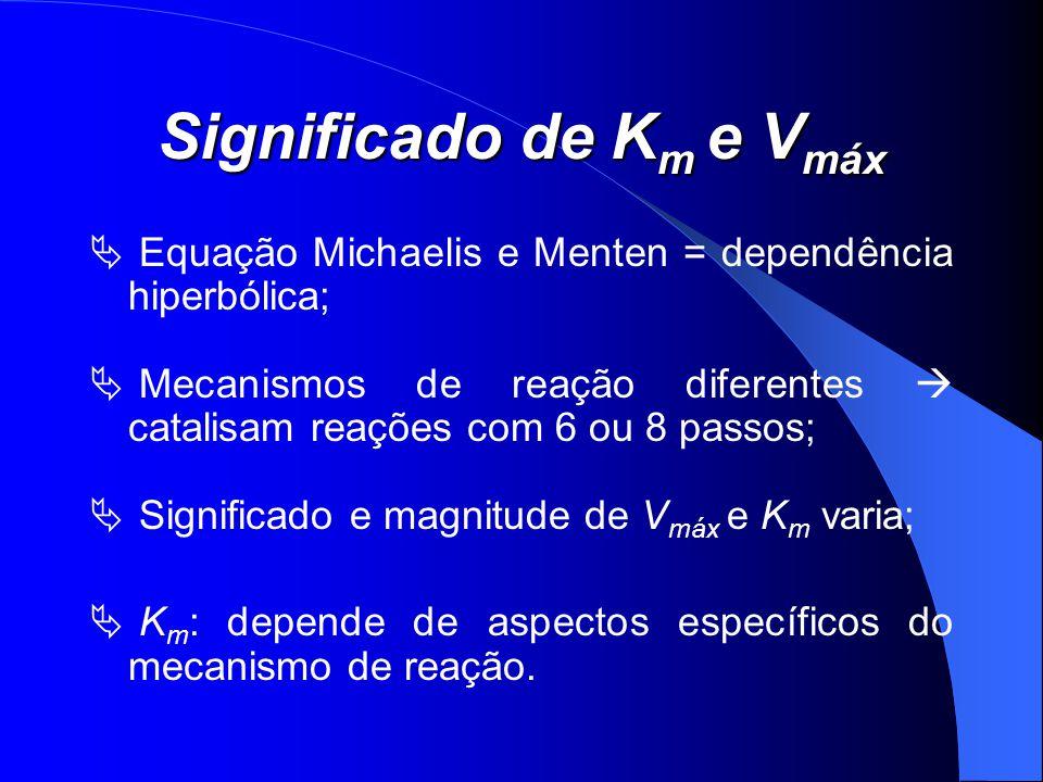 Significado de K m e V máx Equação Michaelis e Menten = dependência hiperbólica; Mecanismos de reação diferentes catalisam reações com 6 ou 8 passos;