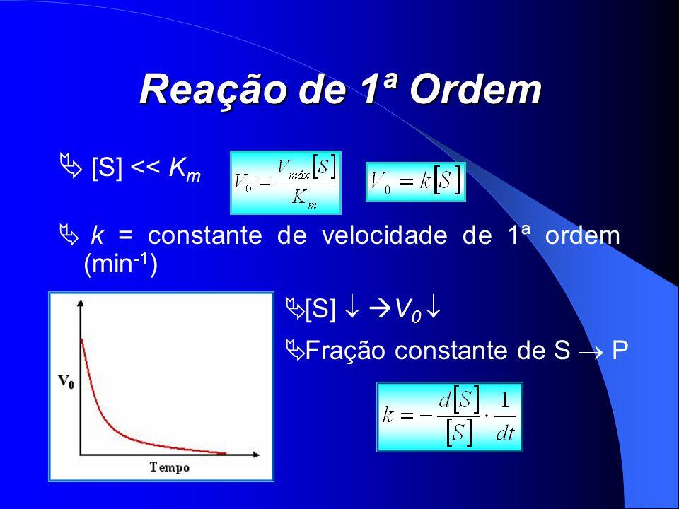 Reação de 1ª Ordem [S] << K m k = constante de velocidade de 1ª ordem (min -1 ) [S] V 0 Fração constante de S P