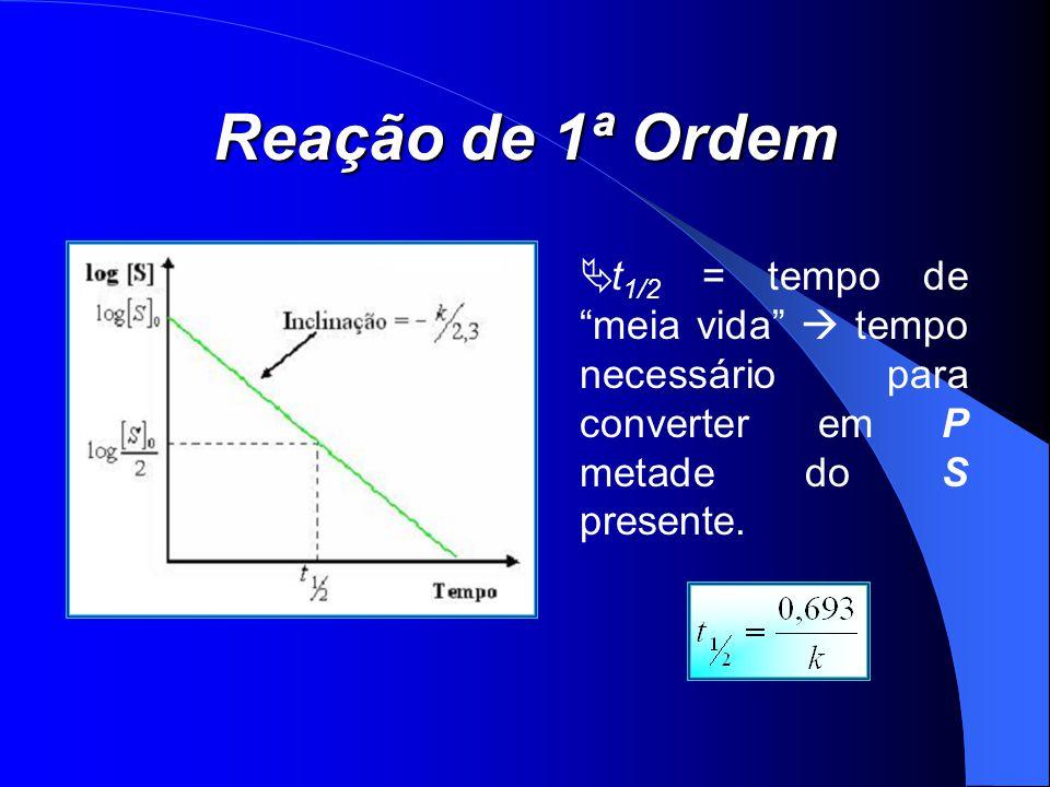 Reação de 1ª Ordem t 1/2 = tempo de meia vida tempo necessário para converter em P metade do S presente.